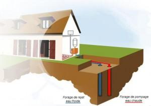 forage-geothermie-schema