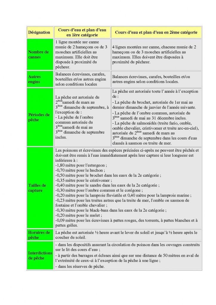 Document peche